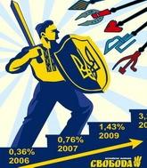 «Свобода» – нова якість українських правих
